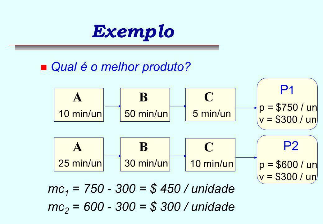 Exemplo n Restrição do sistema: Operação B Produto P1 Produto P2 p750,00600,00 cv300,00 mc450,00300,00 (%)60 % 50 % tempo gargalo 50 min30 min mc / min9,0010,00