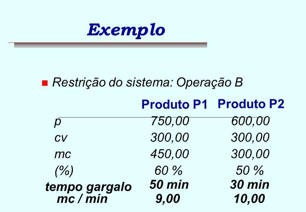 Ponto de equilíbrio (Contábil) Q c = = 2.000 un. / ano 4.000 2