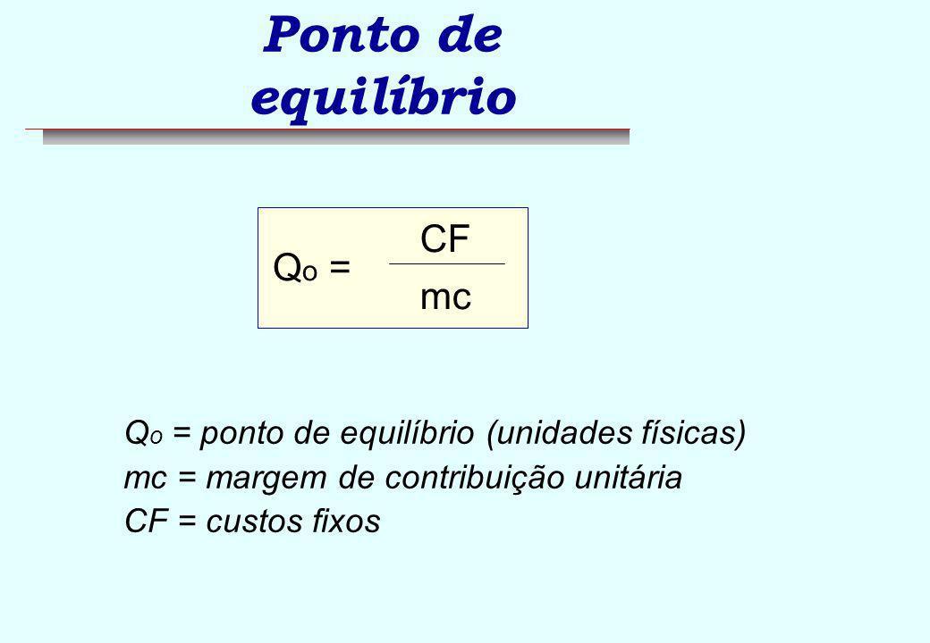 Ponto de equilíbrio RECEITA = p.Q QUANTIDADE $ CF CUSTOS = CF + v.Q Qo Ro