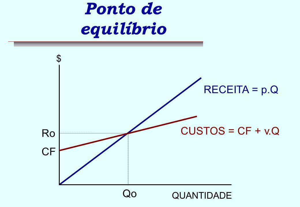 Ponto de equilíbrio n Aumento nos custos fixos RECEITA = p.Q QUANTIDADE $ CUSTOS = CF + v.Q Qo Ro CUSTOS = CF + v.Q Qo Ro