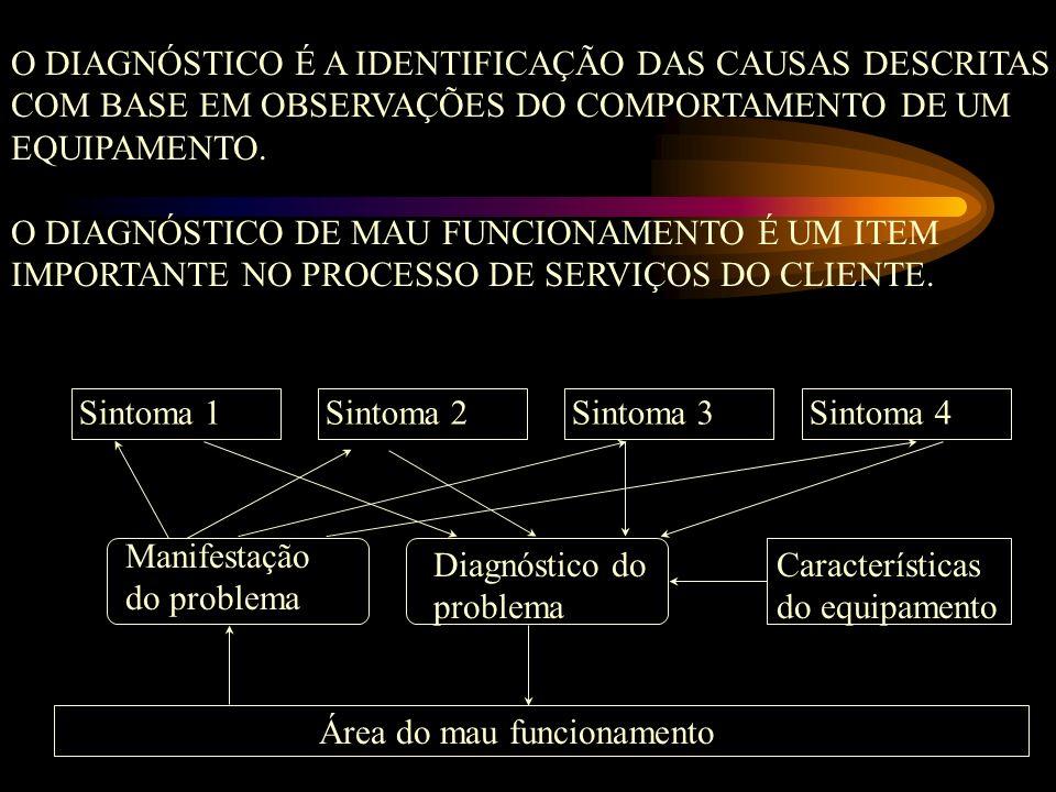 Sintoma 1Sintoma 2Sintoma 3Sintoma 4 Manifestação do problema Diagnóstico do problema Características do equipamento Área do mau funcionamento O DIAGN