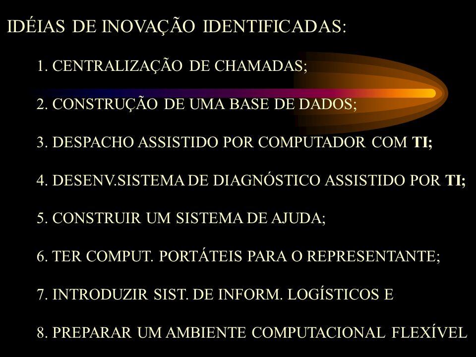 IDÉIAS DE INOVAÇÃO IDENTIFICADAS: 1. CENTRALIZAÇÃO DE CHAMADAS; 2. CONSTRUÇÃO DE UMA BASE DE DADOS; 3. DESPACHO ASSISTIDO POR COMPUTADOR COM TI; 4. DE