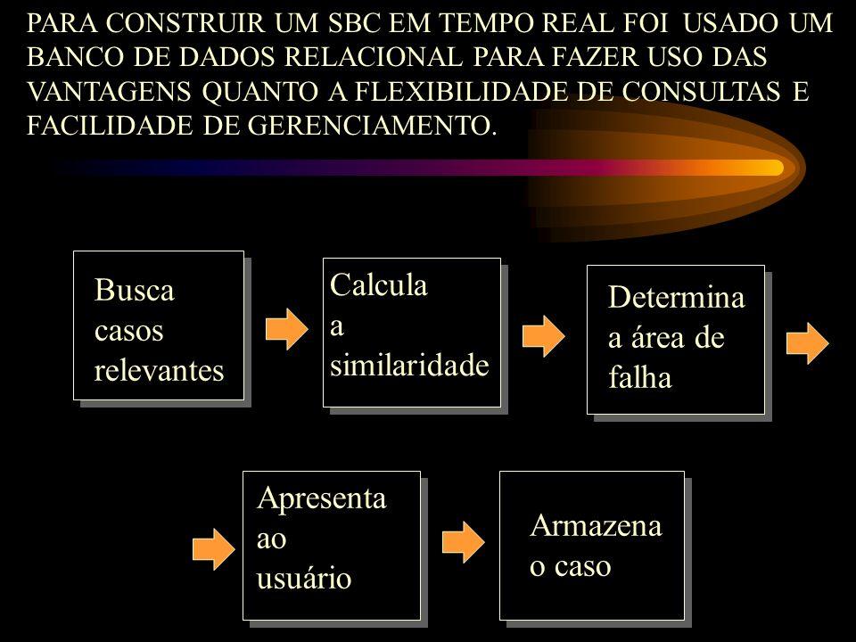 Busca casos relevantes Calcula a similaridade Determina a área de falha Apresenta ao usuário Armazena o caso PARA CONSTRUIR UM SBC EM TEMPO REAL FOI U