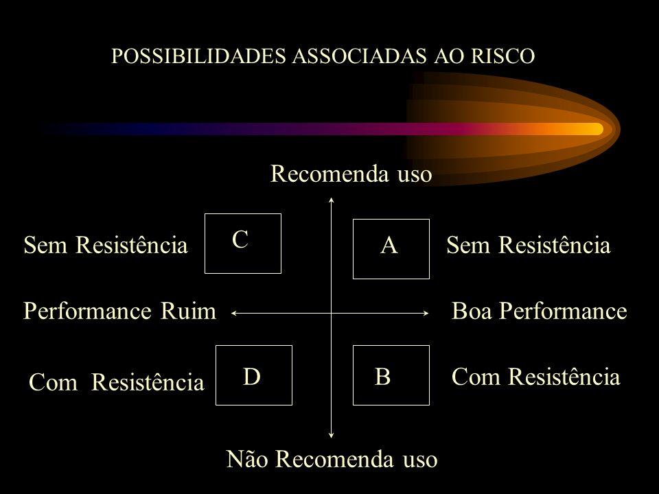 A C DB Recomenda uso Não Recomenda uso Boa PerformancePerformance Ruim POSSIBILIDADES ASSOCIADAS AO RISCO Com Resistência Sem Resistência Com Resistên