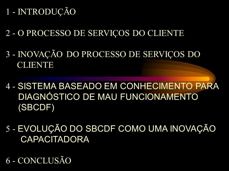 4.RECLAMAÇÕES DO USUÁRIO DEVIDO A MAUS SERVIÇOS; 5.