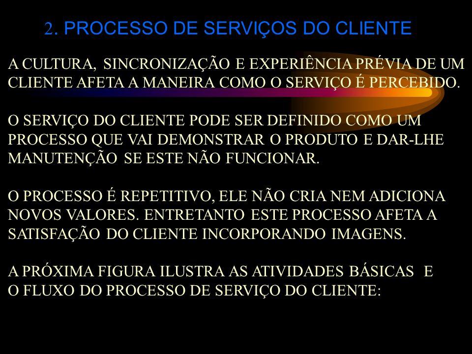 2. PROCESSO DE SERVIÇOS DO CLIENTE A CULTURA, SINCRONIZAÇÃO E EXPERIÊNCIA PRÉVIA DE UM CLIENTE AFETA A MANEIRA COMO O SERVIÇO É PERCEBIDO. O SERVIÇO D