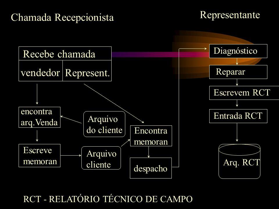 Encontra memoran despacho Arquivo do cliente Chamada Recepcionista Representante Diagnóstico Reparar Escrevem RCT Entrada RCT Arq. RCT Recebe chamada