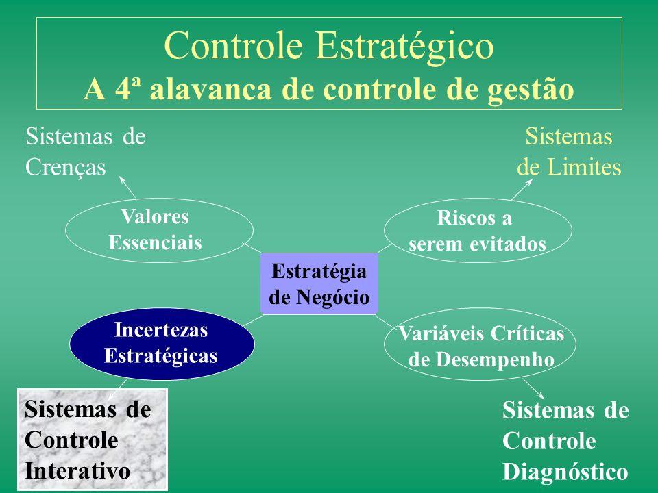 Utilizando para controlar a gestão estratégica Processos Entradas Resultados Variáveis Críticas de Desempenho Estratégia Sistemas de Controle Diagnóst