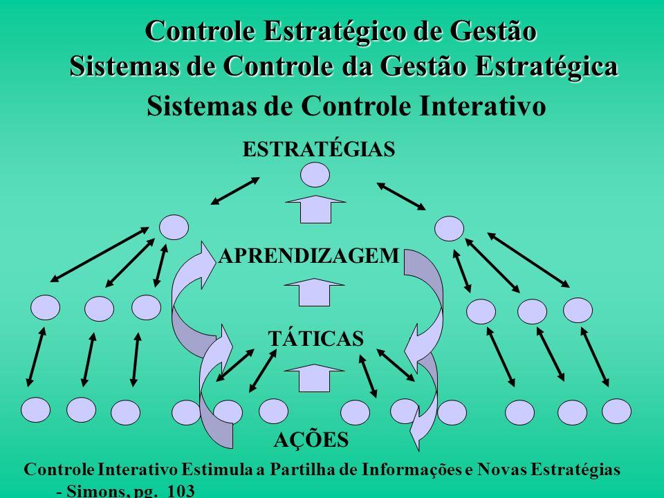 ESTRATÉGIAS APRENDIZAGEM TÁTICAS AÇÕES Processo Estratégico Emergente - Simons, pg. 99 Sistemas de Controle Interativo Controle Estratégico de Gestão