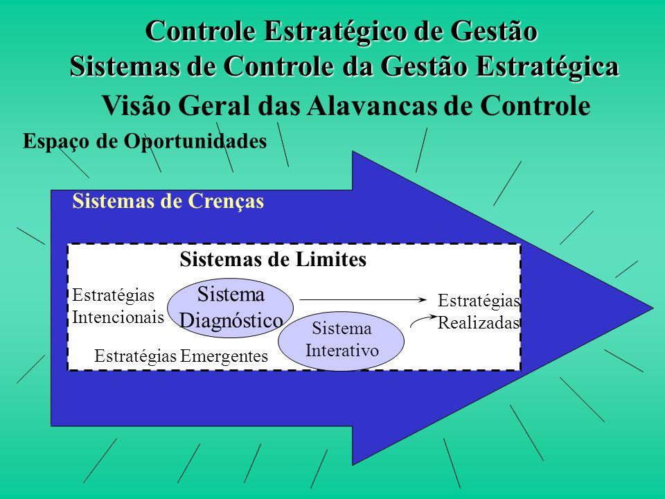 ESTRATÉGIAS APRENDIZAGEM TÁTICAS AÇÕES Controle Interativo Estimula a Partilha de Informações e Novas Estratégias - Simons, pg. 103 Controle Estratégi