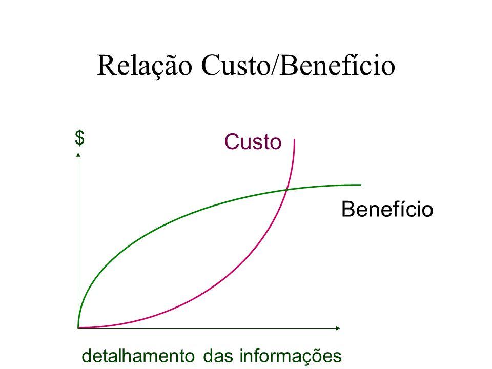 Relação Custo/Benefício Custo Benefício detalhamento das informações $