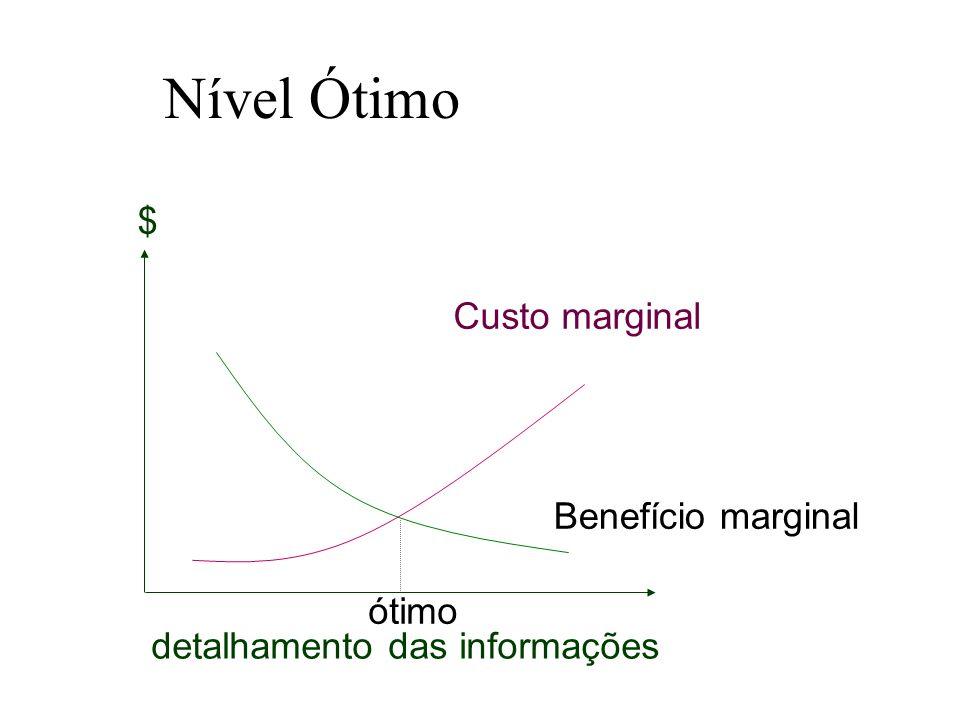 Nível Ótimo detalhamento das informações $ Benefício marginal Custo marginal ótimo