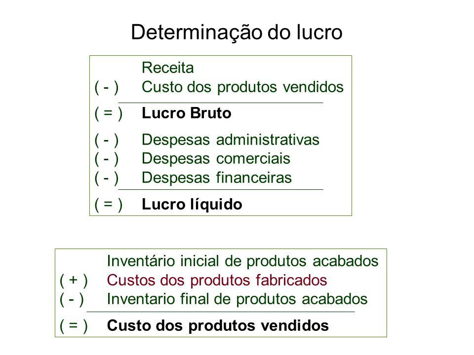 Determinação do lucro Receita ( - )Custo dos produtos vendidos ( = )Lucro Bruto ( - ) Despesas administrativas ( - )Despesas comerciais ( - ) Despesas