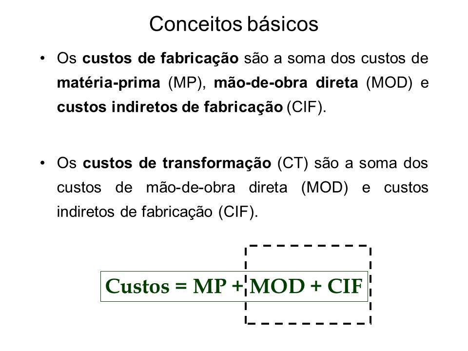 Conceitos básicos Os custos de fabricação são a soma dos custos de matéria-prima (MP), mão-de-obra direta (MOD) e custos indiretos de fabricação (CIF)