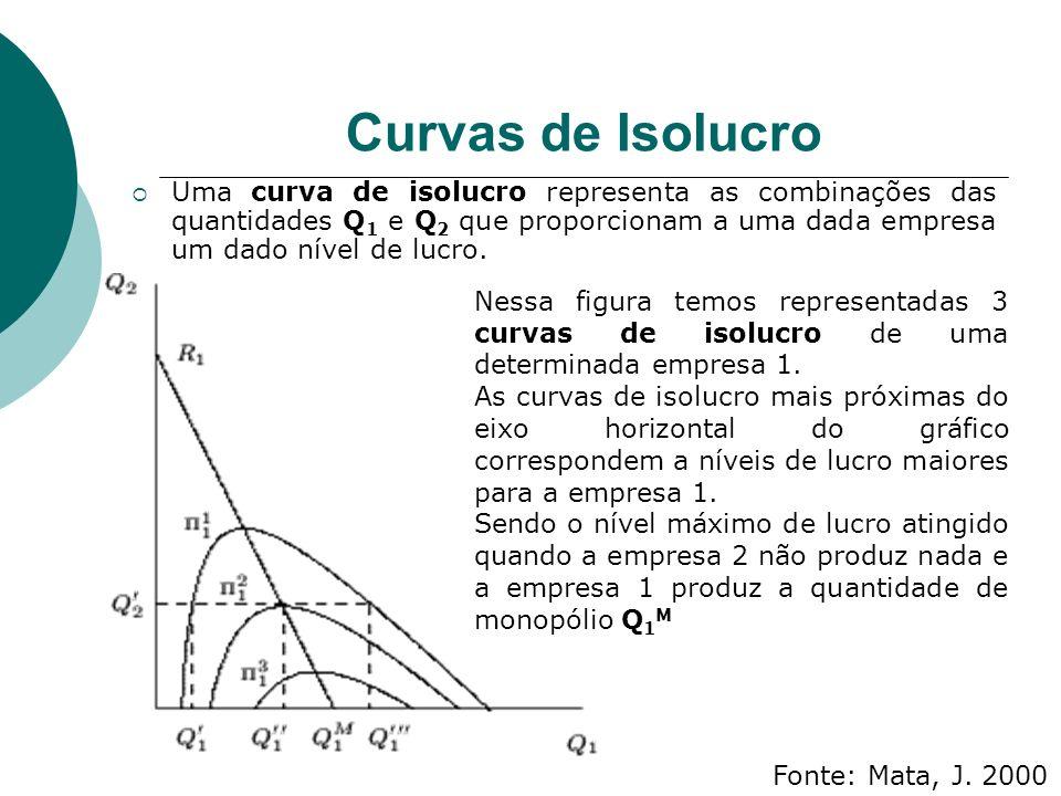 Curvas de Isolucro Uma curva de isolucro representa as combinações das quantidades Q 1 e Q 2 que proporcionam a uma dada empresa um dado nível de lucro.