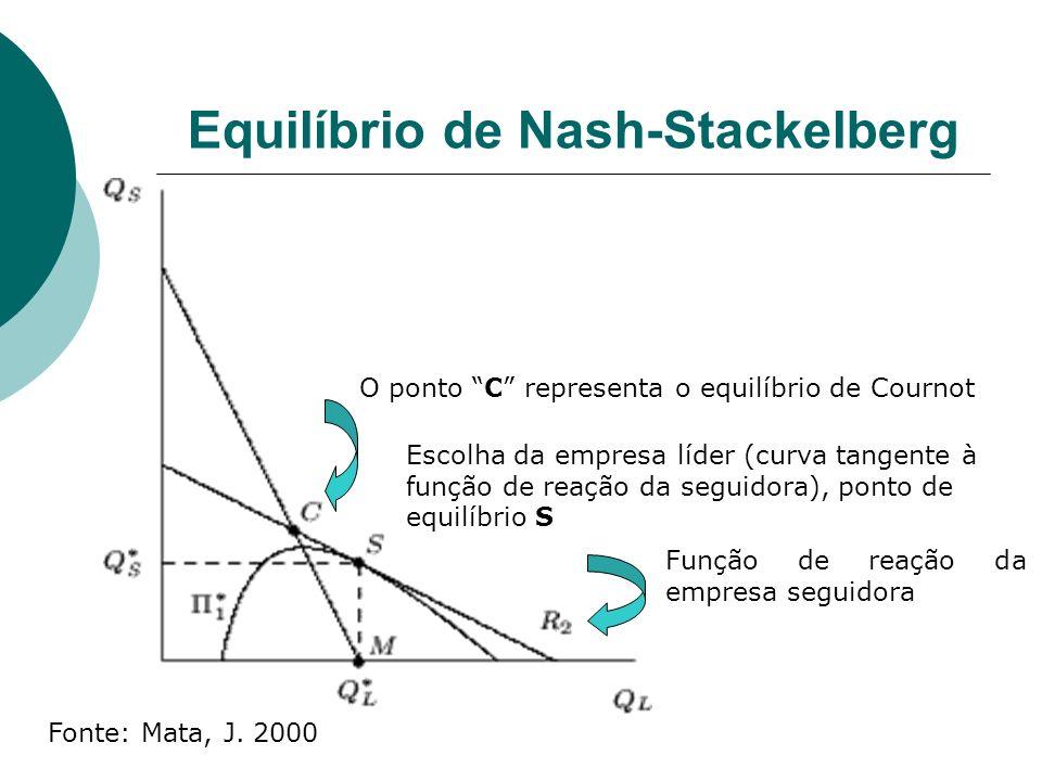 Equilíbrio de Nash-Stackelberg Função de reação da empresa seguidora Escolha da empresa líder (curva tangente à função de reação da seguidora), ponto de equilíbrio S Fonte: Mata, J.
