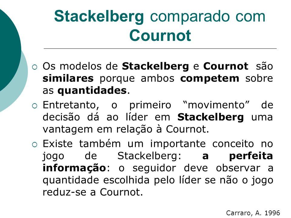 Stackelberg comparado com Cournot Os modelos de Stackelberg e Cournot são similares porque ambos competem sobre as quantidades.