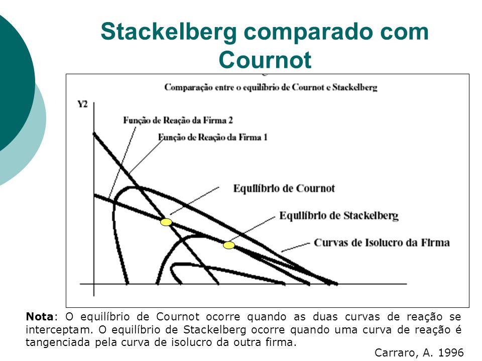 Stackelberg comparado com Cournot Nota: O equilíbrio de Cournot ocorre quando as duas curvas de reação se interceptam.