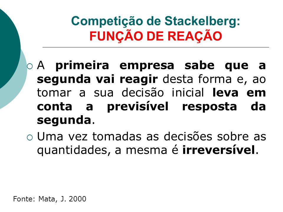 Competição de Stackelberg: FUNÇÃO DE REAÇÃO A primeira empresa sabe que a segunda vai reagir desta forma e, ao tomar a sua decisão inicial leva em conta a previsível resposta da segunda.