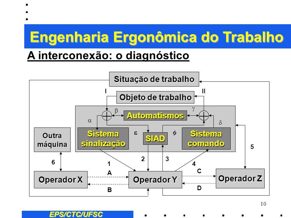 9 EPS/CTC/UFSC A interconexão: o diagnóstico 2 Esta fase se caracteriza pela introdução de sistemas inteligentes de apoio à decisão na gestão de proce