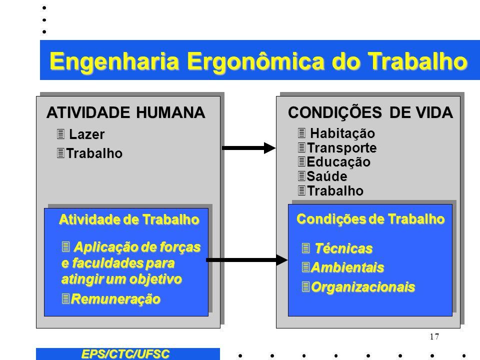 16 EPS/CTC/UFSC 2 População Economicamente Ativa 2 O desemprego 2 A duração do trabalho 2 Trabalho em tempo parcial 2 O contrato de trabalho com tempo
