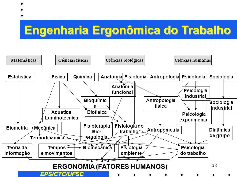 27 Ergonomia na indústria: 3Melhoria das interfaces dos sistemas homens-tarefas 3Melhoria das condições ambientais de trabalho 3Melhoria das condições