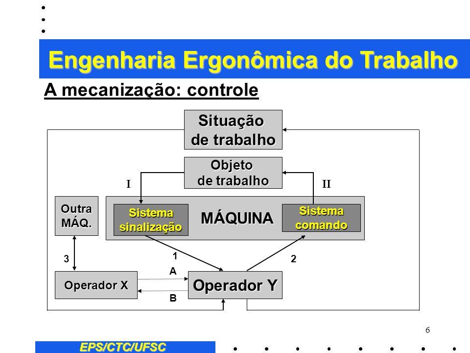 5 EPS/CTC/UFSC A mecanização: controle 2 Esta fase se caracteriza por uma integração progressiva das ferramentas às máquinas, assim como pelo deslocam