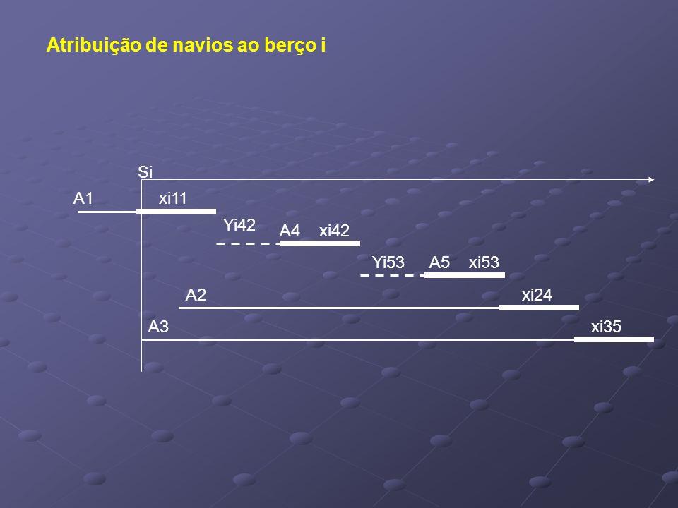 Si A1xi11 Yi42 A4 xi42 Yi53 A5 xi53 A2xi24 A3xi35 Atribuição de navios ao berço i