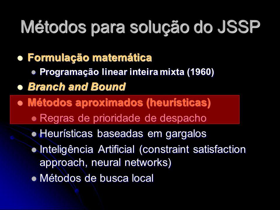Métodos para solução do JSSP Formulação matemática Formulação matemática Programação linear inteira mixta (1960) Programação linear inteira mixta (196