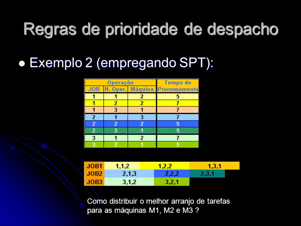 Regras de prioridade de despacho Exemplo 2 (empregando SPT): Exemplo 2 (empregando SPT): Como distribuir o melhor arranjo de tarefas para as máquinas