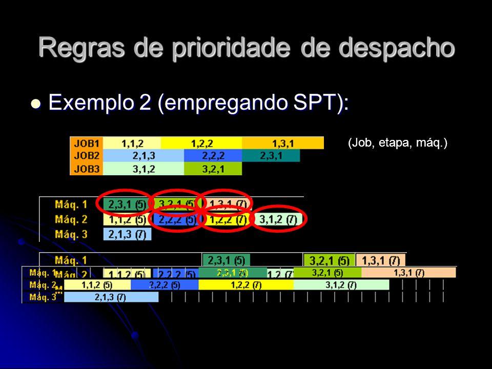 Regras de prioridade de despacho Exemplo 2 (empregando SPT): Exemplo 2 (empregando SPT): (Job, etapa, máq.)