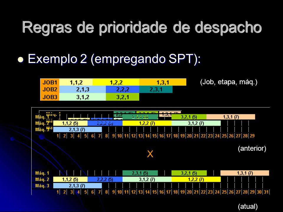 Regras de prioridade de despacho Exemplo 2 (empregando SPT): Exemplo 2 (empregando SPT): (Job, etapa, máq.) X (atual) (anterior)