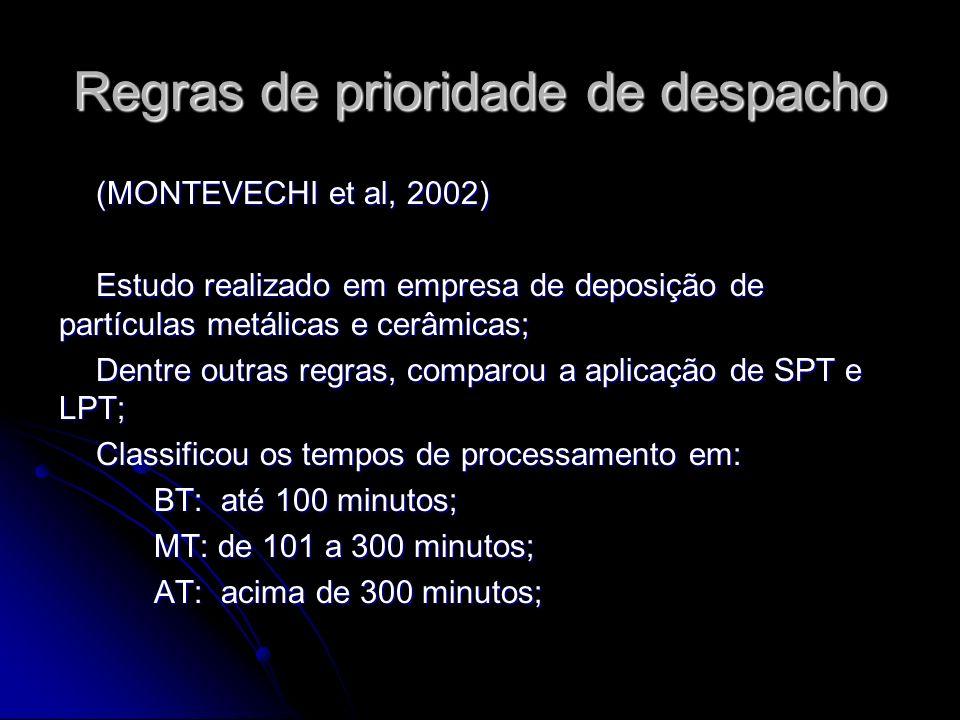 Regras de prioridade de despacho (MONTEVECHI et al, 2002) Estudo realizado em empresa de deposição de partículas metálicas e cerâmicas; Dentre outras