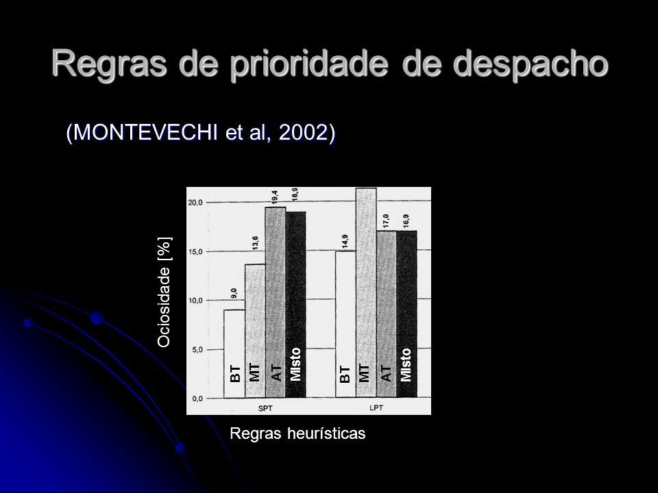 Regras de prioridade de despacho (MONTEVECHI et al, 2002) Regras heurísticas Ociosidade [%] BT MT ATMisto BT MT ATMisto
