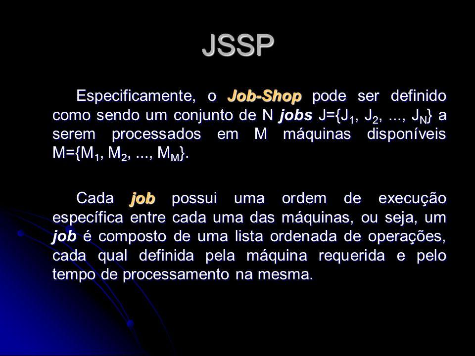 O JSSP O JSSP As restrições que podem ser seguidas são: Operações não podem ser interrompidas, e cada máquina pode processar apenas uma operação de cada vez; Operações não podem ser interrompidas, e cada máquina pode processar apenas uma operação de cada vez; Cada job só pode ser processado em apenas uma máquina por vez; Cada job só pode ser processado em apenas uma máquina por vez; Cada job é processado por uma seqüência conhecida de operações; Cada job é processado por uma seqüência conhecida de operações; Não existe restrições de precedência entre operações de diferentes jobs; Não existe restrições de precedência entre operações de diferentes jobs; Não existe relação de precedência entre as operações executadas por uma mesma máquina; Não existe relação de precedência entre as operações executadas por uma mesma máquina;