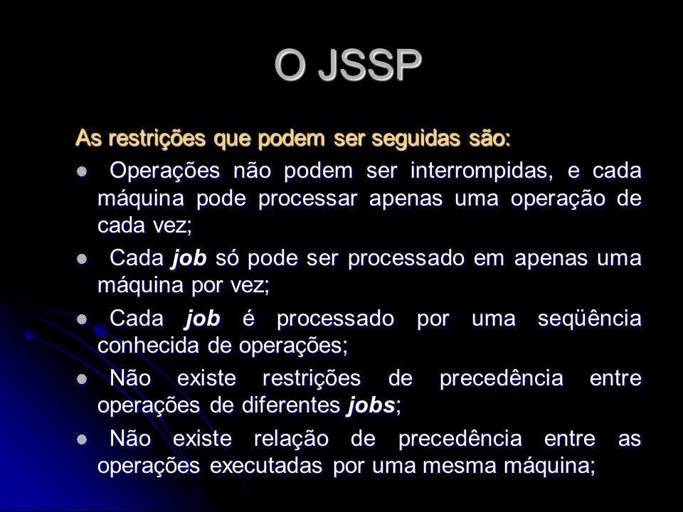 O JSSP O JSSP As restrições que podem ser seguidas são: Operações não podem ser interrompidas, e cada máquina pode processar apenas uma operação de ca