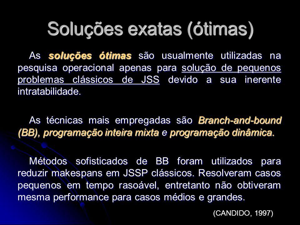 Soluções exatas (ótimas) As soluções ótimas são usualmente utilizadas na pesquisa operacional apenas para solução de pequenos problemas clássicos de J