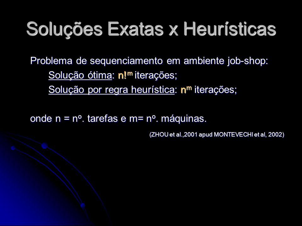 Métodos para solução do JSSP Formulação matemática Formulação matemática Programação linear inteira mixta (1960) Programação linear inteira mixta (1960) Branch and Bound Branch and Bound Métodos aproximados (heurísticas) Métodos aproximados (heurísticas) Regras de prioridade de despacho Regras de prioridade de despacho Heurísticas baseadas em gargalos Heurísticas baseadas em gargalos Inteligência Artificial (constraint satisfaction approach, neural networks) Inteligência Artificial (constraint satisfaction approach, neural networks) Métodos de busca local Métodos de busca local