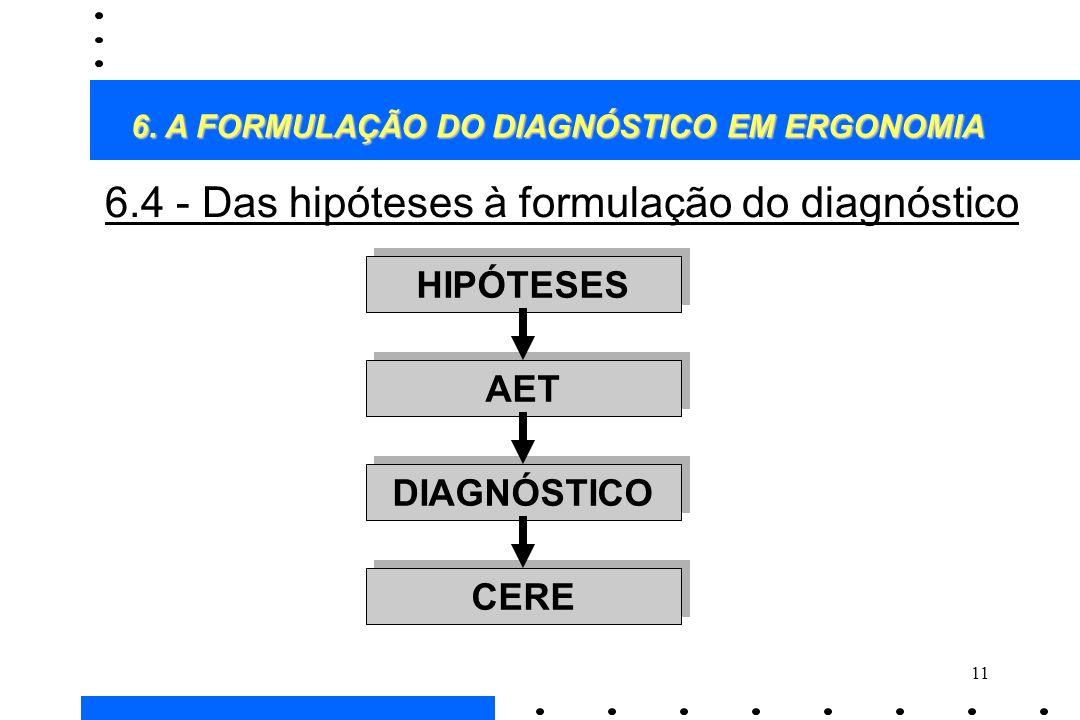 11 6.4 - Das hipóteses à formulação do diagnóstico HIPÓTESES DIAGNÓSTICO AET CERE 6. A FORMULAÇÃO DO DIAGNÓSTICO EM ERGONOMIA 6. A FORMULAÇÃO DO DIAGN