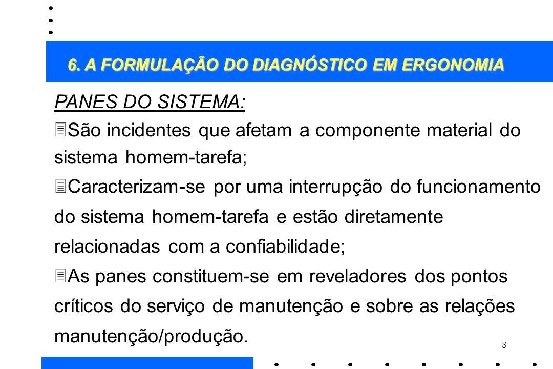 8 PANES DO SISTEMA: 3São incidentes que afetam a componente material do sistema homem-tarefa; 3Caracterizam-se por uma interrupção do funcionamento do
