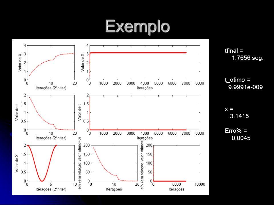 Exemplo tfinal = 1.7656 seg. t_otimo = 9.9991e-009 x = 3.1415 Erro% = 0.0045