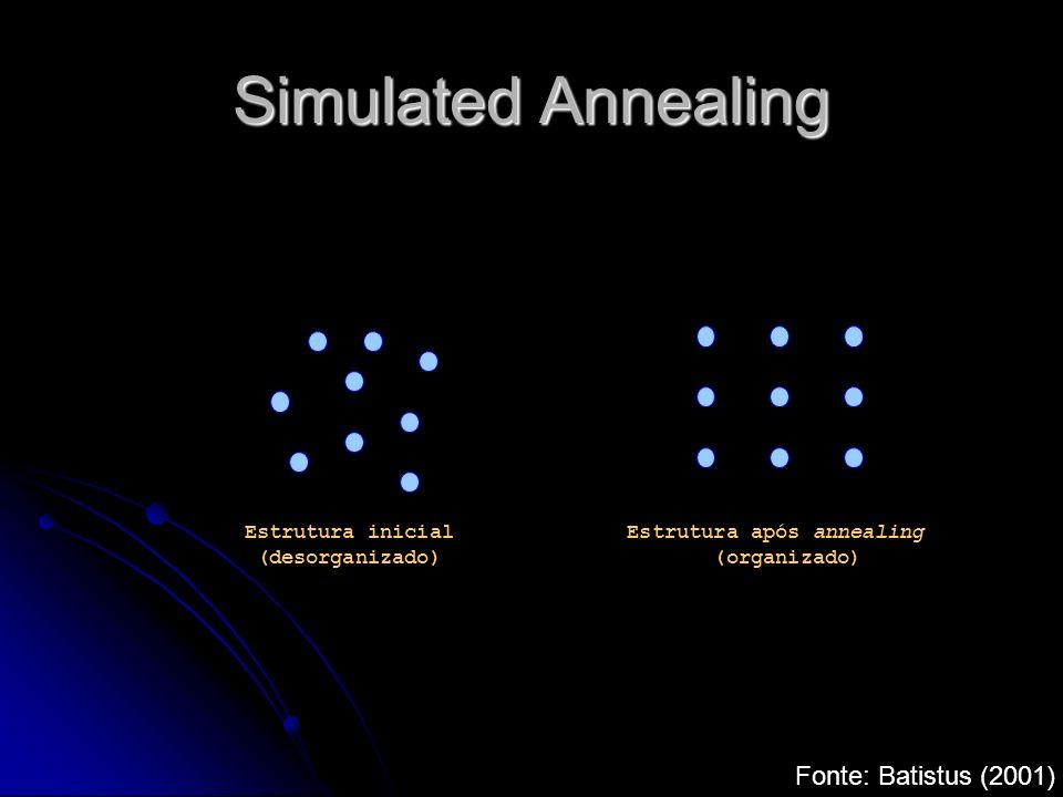 Simulated Annealing Estados mínimos de energia caracterizam- se por uma perfeição estrutural do material submetido ao annealing que não se obteria se o resfriamento não fosse gradual.