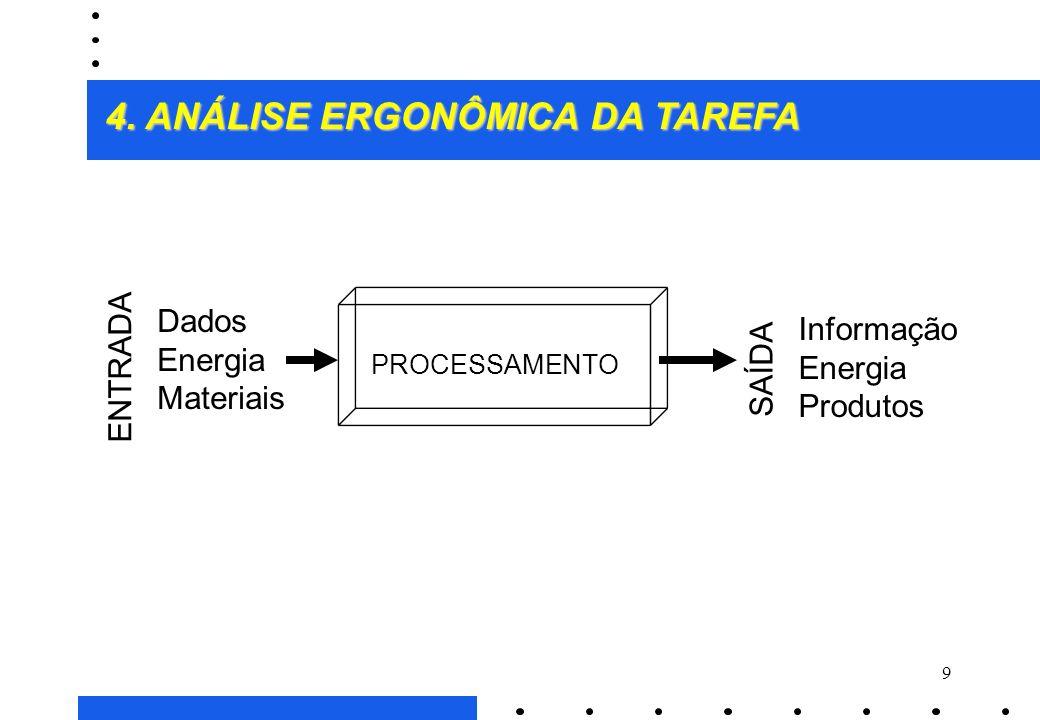 9 PROCESSAMENTO Dados Energia Materiais Informação Energia Produtos ENTRADA SAÍDA 4.