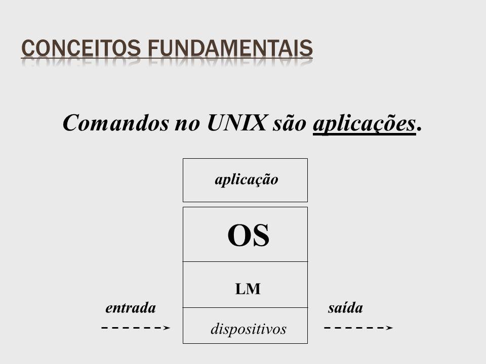 Comandos no UNIX são aplicações. OS LM dispositivos aplicação entradasaída