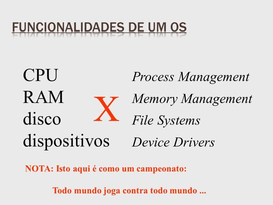 CPU Process Management RAM Memory Management disco File Systems dispositivos Device Drivers X NOTA: Isto aqui é como um campeonato: Todo mundo joga contra todo mundo...