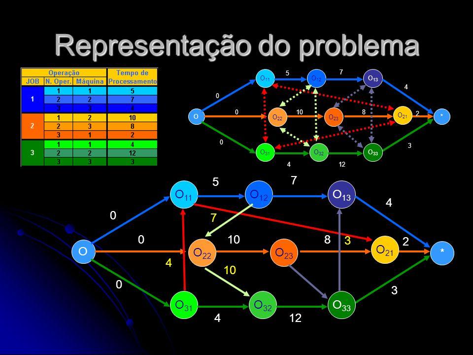 Representação do problema O O 11 O 22 O 12 O 13 * O 31 O 32 O 33 O 23 O 21 0 0 0 5 7 4 108 2 412 3 O O 11 O 22 O 12 O 13 * O 31 O 32 O 33 O 23 O 21 0