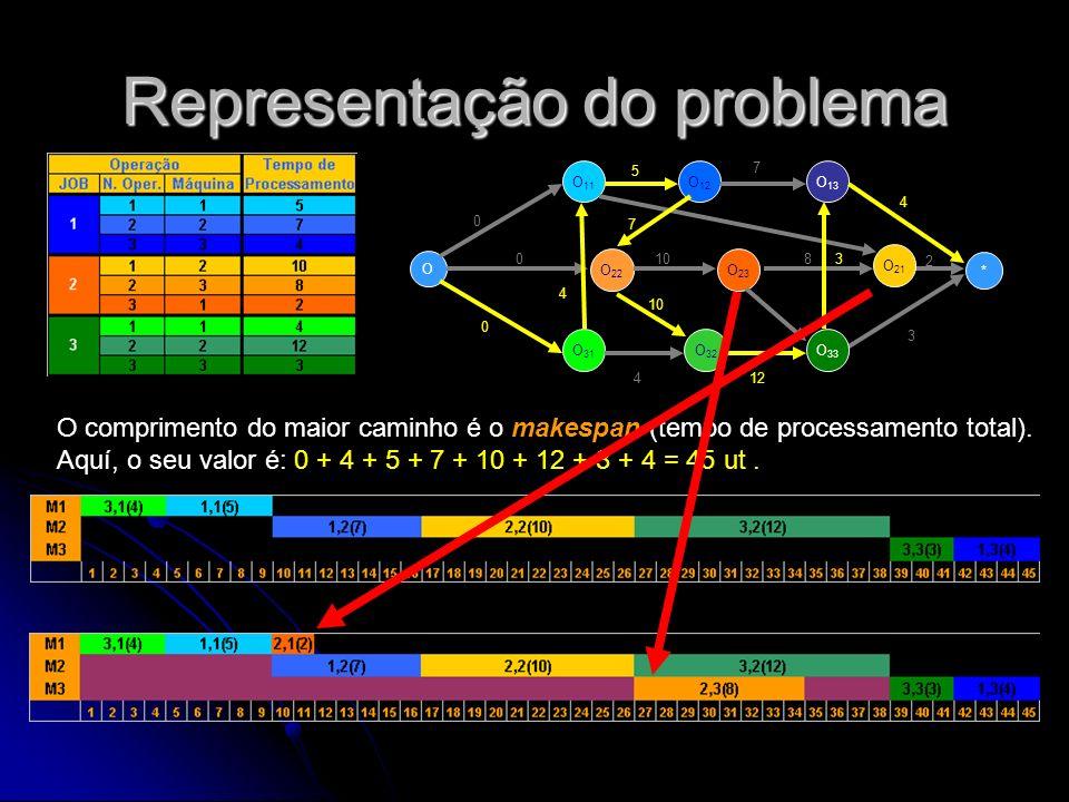 Representação do problema O O 11 O 22 O 12 O 13 * O 31 O 32 O 33 O 23 O 21 0 0 0 5 7 4 108 2 412 3 4 7 10 3 O comprimento do maior caminho é o makespa