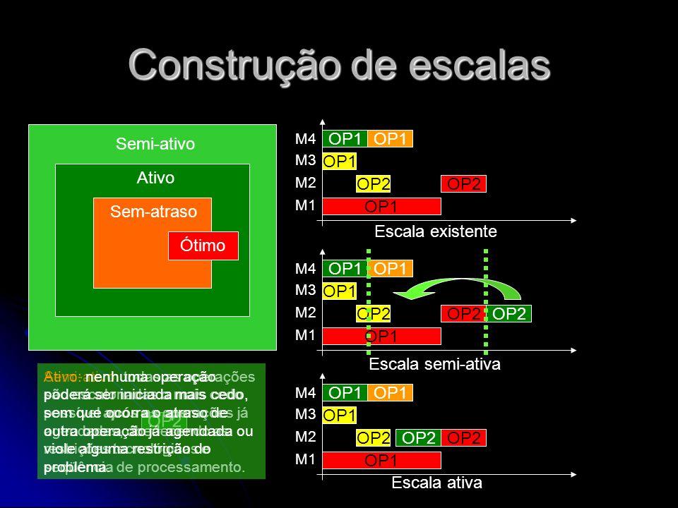 Construção de escalas Semi-ativo Ativo Sem-atraso Ótimo OP1 OP2 OP1 OP2 M4 M3 M2 M1 Escala existente OP1 OP2 OP1 OP2 M4 M3 M2 M1 Escala semi-ativa OP2