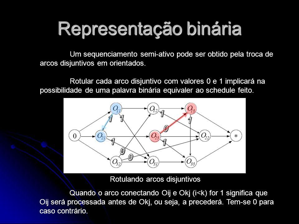 Representação binária Rotulando arcos disjuntivos Um sequenciamento semi-ativo pode ser obtido pela troca de arcos disjuntivos em orientados. Rotular