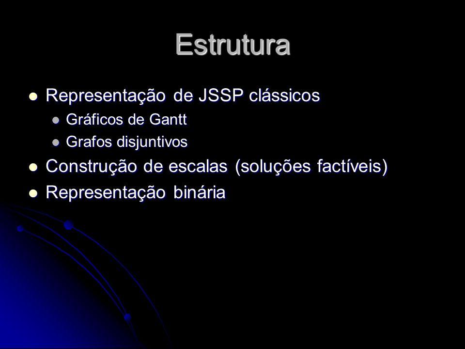 Estrutura Representação de JSSP clássicos Representação de JSSP clássicos Gráficos de Gantt Gráficos de Gantt Grafos disjuntivos Grafos disjuntivos Co
